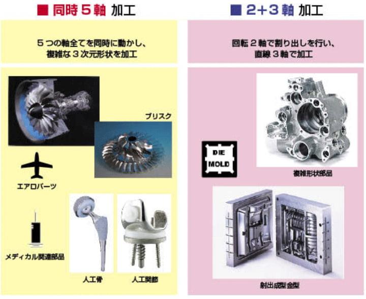 5軸制御マシニングセンタ・加工品