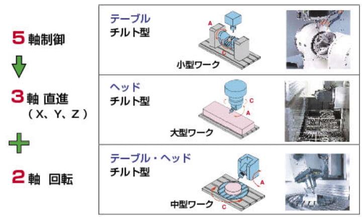 5軸制御マシニングセンタ・制御軸の構成