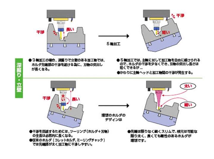 5軸加工における最適なホルダのデザインは