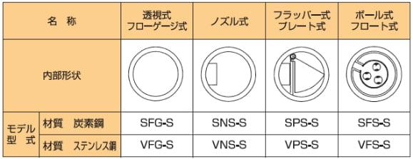 S_S・V_S(捻じ込みタイプ)