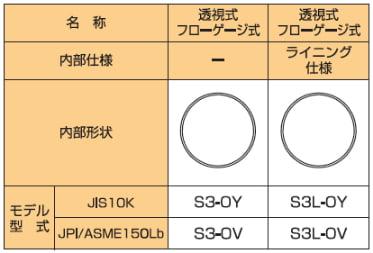 S3/S3L(ライニングタイプ)